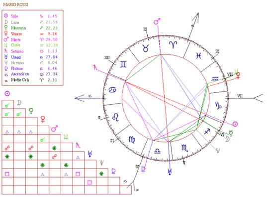 Scuole Di Astrologia Orientamento Del Tema Natale